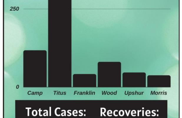 Camp County sees second COVID-19 death, continued increase in positive cases